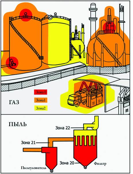 газовая котельная является взрывоопасной средой